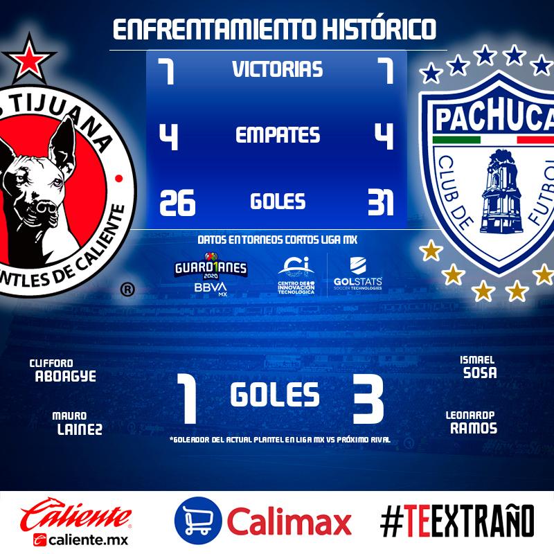 ¡La trascendencia de la historia! 🤓📊  ¿Cómo han sido los duelos entre @Xolos y @Tuzos?@CITEC_Futbol nos cuenta... 👇  #PorLaSaludDeTodos ➡️ #Guard1anes2020 ⚽ #LigaBBVAMX 🐕 https://t.co/tJ2WDWMbVe