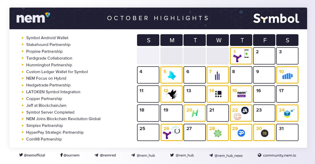 October has been a very busy month for #NEM! Take a look at what we've been up to, what #partnerships we've undertaken to grow the #ecosystem, and stay tuned for more to come. #XEM #XYM #Symbol #NIS1 https://t.co/O38nZtI9jZ