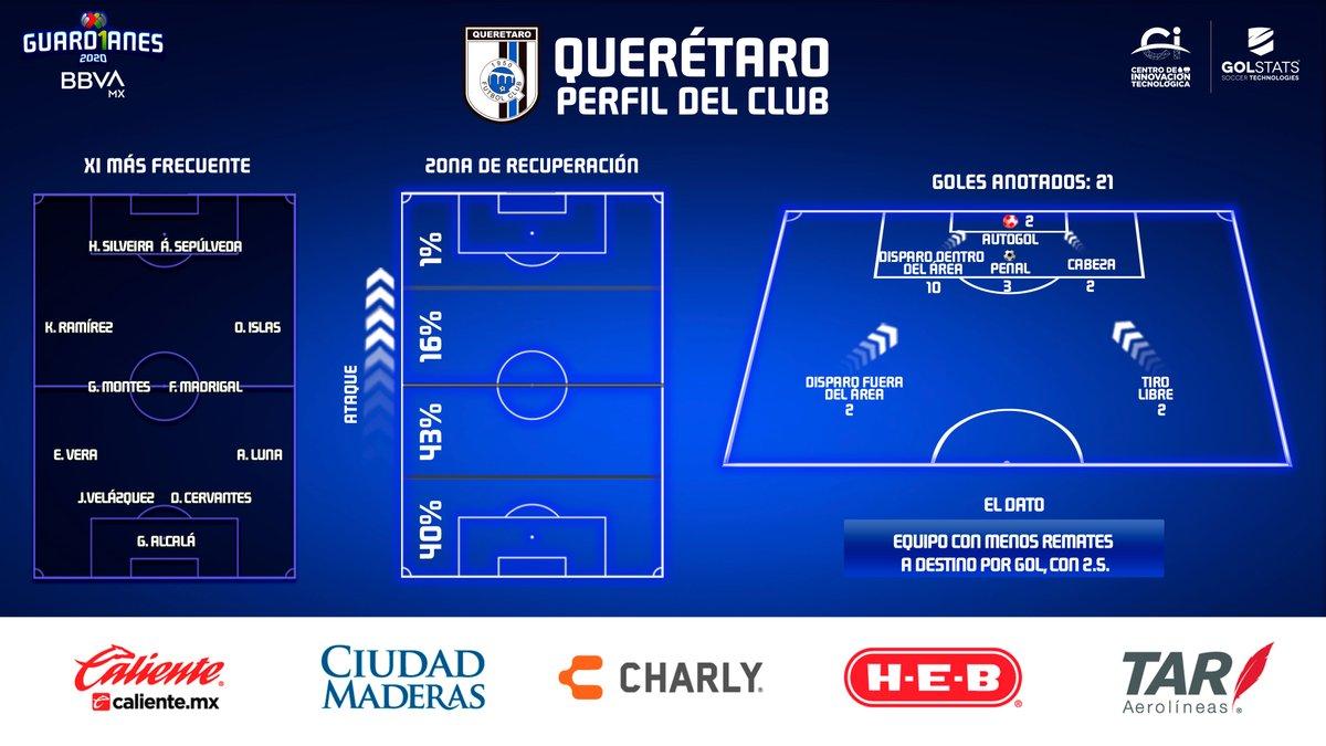 ¡Equipo que estrena técnico gana!  @Club_Queretaro presentó a Héctor Altamirano como su nuevo timonel, los Gallos quieren salir de zona baja y ganar por 1era vez en cancha ajena en el #Guard1anes2020   @CITEC_Futbol 📊 Son el equipo con menos remates a destino por gol, con 2.5 🐓 https://t.co/L1FsvqWaUX