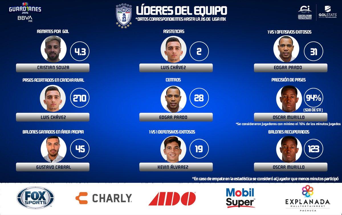 ¡94% de precisión de pases de Murillo!   El colombiano resalta en eso y en balones recuperados en la escuadra de @Tuzos. Checa todos los LÍDERES que nos brinda @CITEC_Futbol   #PorLaSaludDeTodos ➡️ #Guard1anes2020 ⚽ #LigaBBVAMX 💙 https://t.co/cbk11djop5