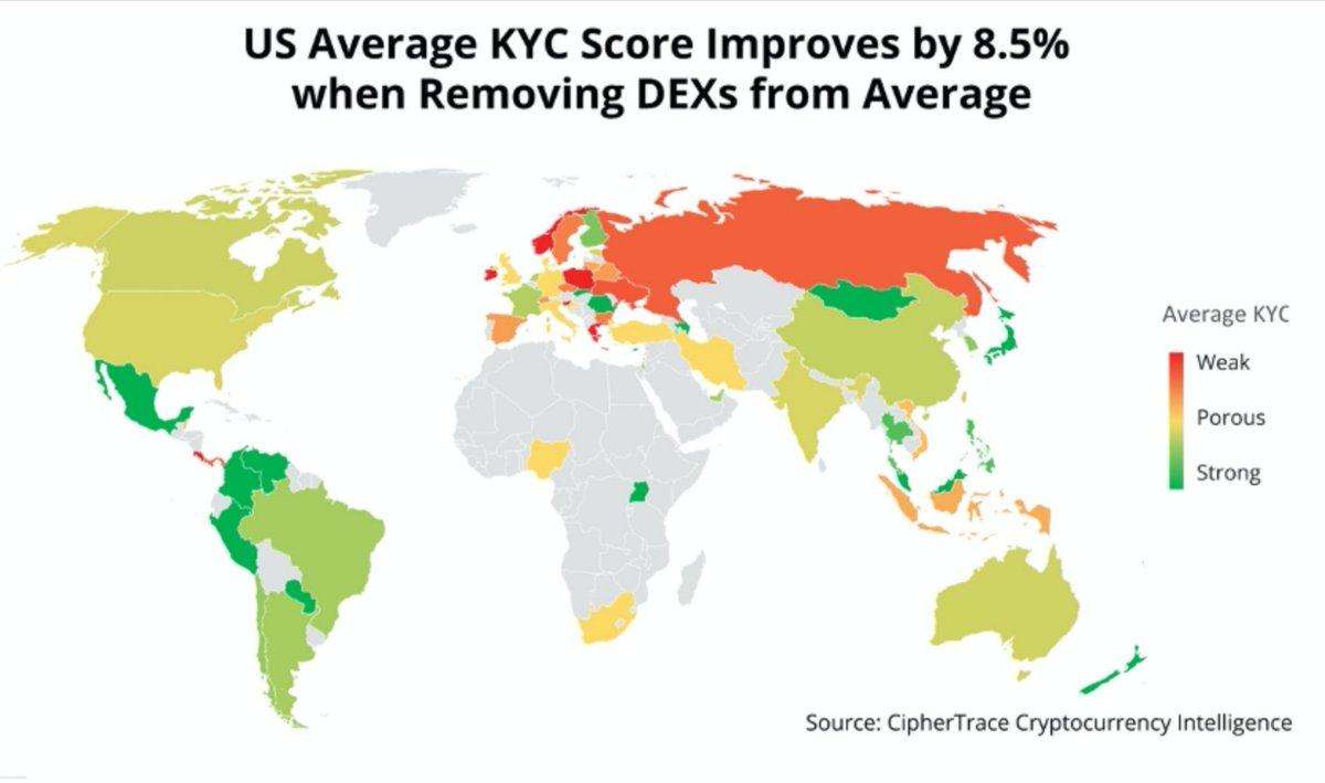 世界の800の仮想通貨交換業者を調査した結果、56%がKYCが不十分/弱いとのレポート。これは現地の代理店を使い、実際に口座開設する過程で格付しています。北米も不十分。EUは出来・不出来分かれる。日本はグリーン(強い)なのは良いが...CipheTrace Inc.: