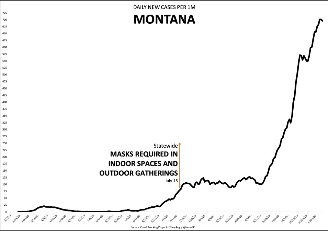 Mask mandate, 600% increase in cases in Montana = an assumption masks are to blame...this would be as good a scientific hypothesis as the current