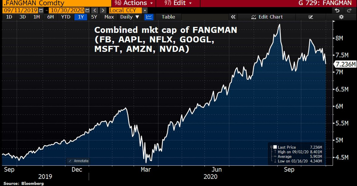 The combined market cap of FANGMAN  has lost $300bn as the latest batch of tech earnings is stoking concern that Big Tech may have reached an inflexion point. Better-than-expected results haven't been enough for rallies.   #Apple #Facebook #Netflix #Google #Microsoft #Amazon https://t.co/HXSYsOxIhU