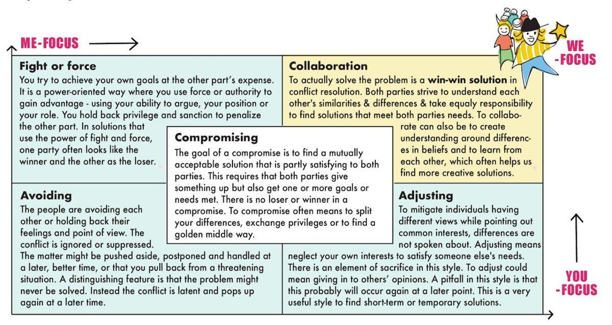 A wonderful read on the art of #ConflictResolution by @dandypeople: https://t.co/upuMSA5eyN  #Agile #CoachingCulture #Leadership #LeadershipDevelopment https://t.co/UFUyNC2Bpz