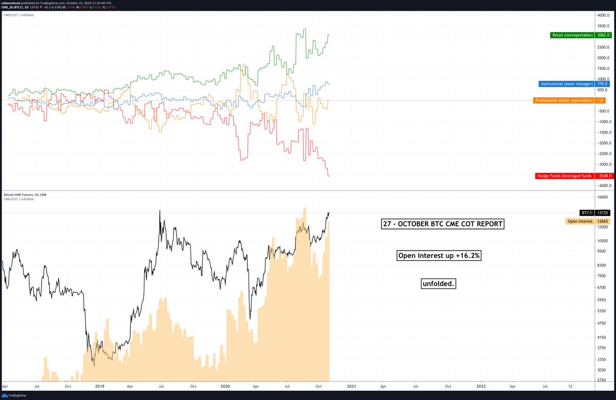 CME bitcoin jelentés