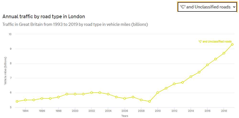 Image shows growth in traffic on minor roads in London in years since 2010 when GPS navigation systems were introduced