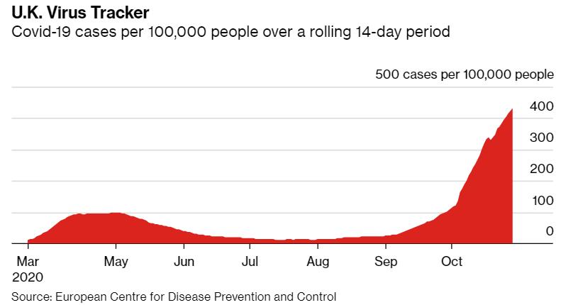 UK covid-19 virus cases