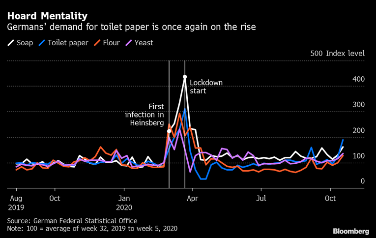 Germans demand for toilet paper surge