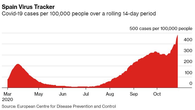 Casos por 100.000 habitantes de covid en España