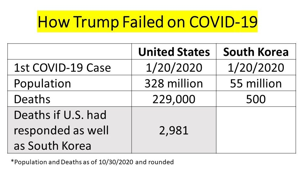 Even by Australian standards, we've had 907 deaths in a country with 25 million people, that would had been 11,900 deaths in the United States. Trump owns the virus in America. #TrumpVirus #TrumpOwnsEveryDeath