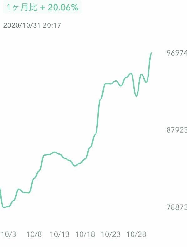 保有する仮想通貨の資産推移を公開。僅か1か月で20%の伸びを記録しています。2010年のビットコインの登場以来、早期に資産として認めた人とそうでない人の間に埋めがたい大きな資産格差が生まれている。