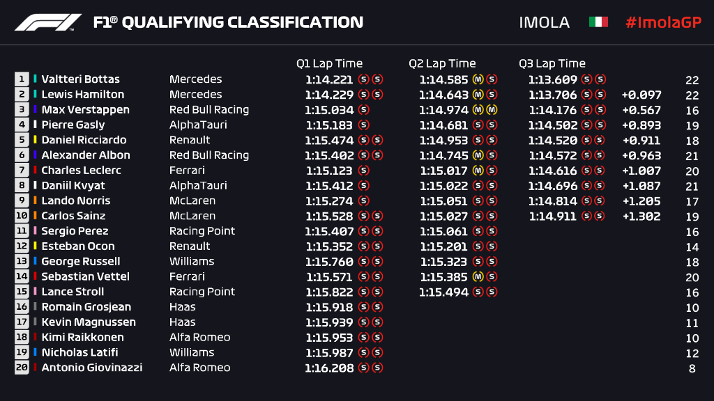 Formula 1 On Twitter Qualifying Classification Some Standout Performances Throughout The Field Imolagp F1