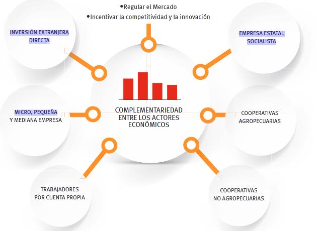 @reinaldo8501011 @Mariangels22 @Vazquez1Camilo @RiverosGloria @cubavence2019 @LiangFuentes @MarbeniaS @AnaLaury2 @SantanaD_Er @joaquinsglez @AlejandroSomos4 En la nueva estrategia para impulsar la economía en #Cuba se incluyen todos los factores que pueden y deben aportar para desarrollarnos. #VamosPorMás, #DZT. https://t.co/jUiUvcaJNa