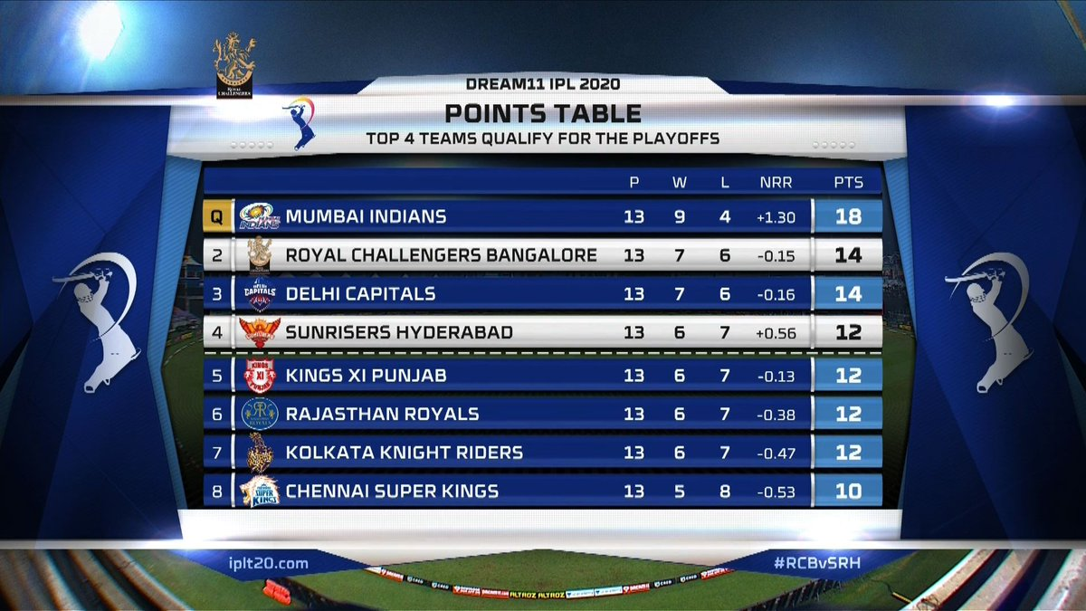 "IndianPremierLeague on Twitter: ""#SRH get to No.4 in the Points Table after  Match 52 of #Dream11IPL… """