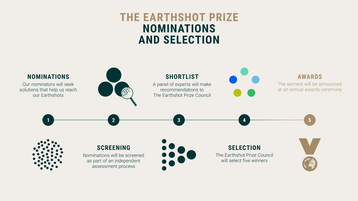 More than 100 nominators spanning seven continents will today begin the search for the first winners of The Earthshot Prize – the most prestigious environment prize in history.