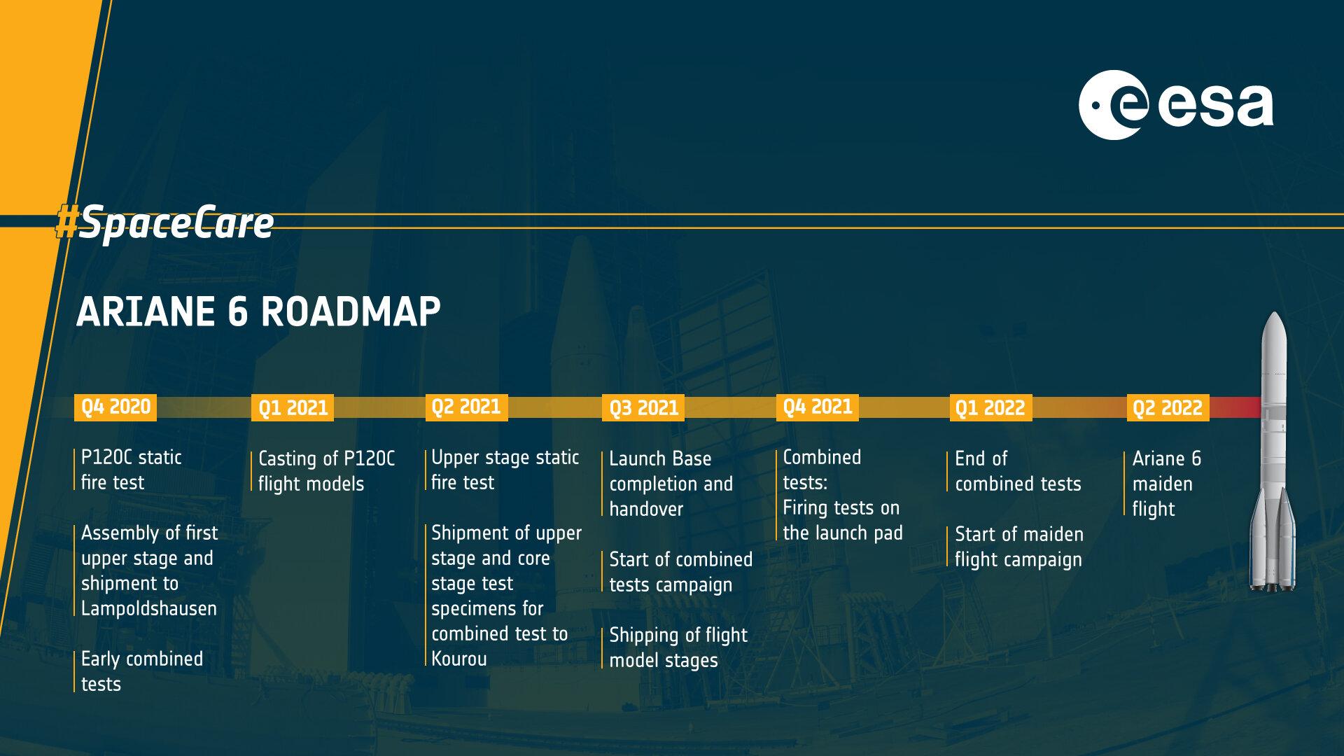 Ariane 6  - Le nouveau lanceur (3/3) - Page 16 ElvDwDhXIAAl_Zd?format=jpg&name=large