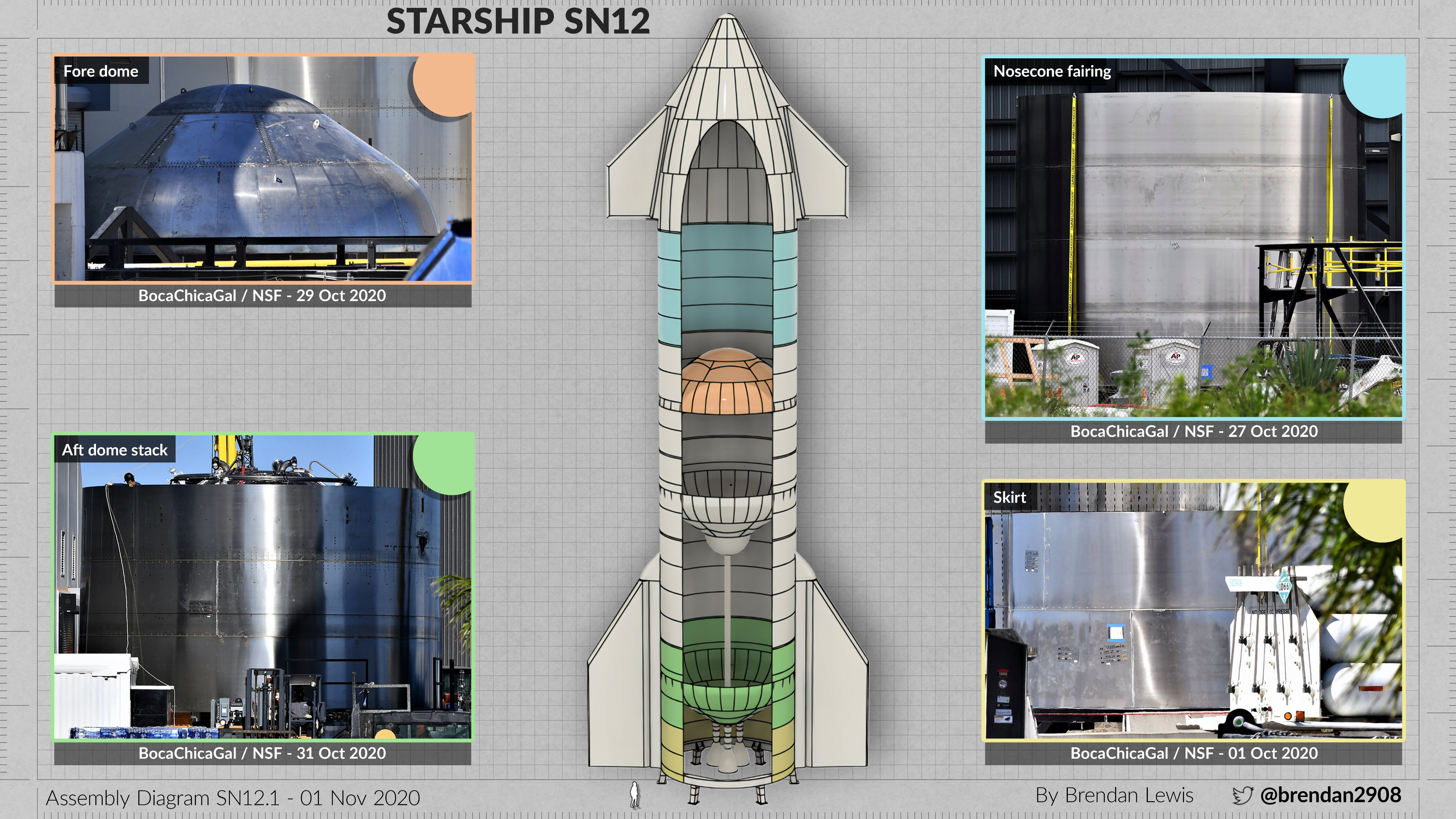 Starship SN12 (Boca Chica) ElvIV3yU4AADniJ?format=jpg&name=4096x4096