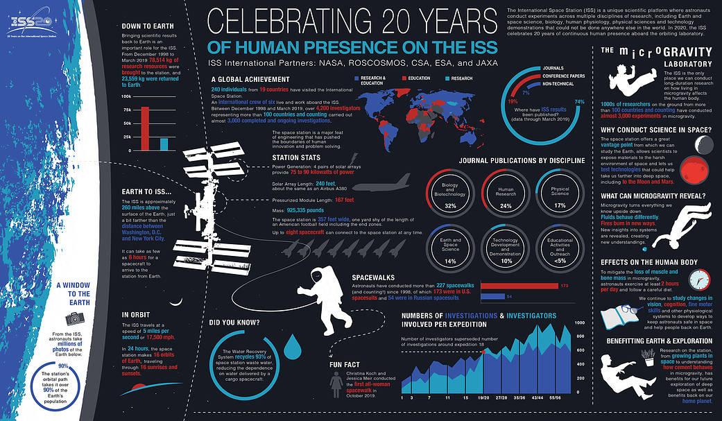L'ISS a 20 ans ElwkLx8WkAURwjG?format=jpg&name=medium