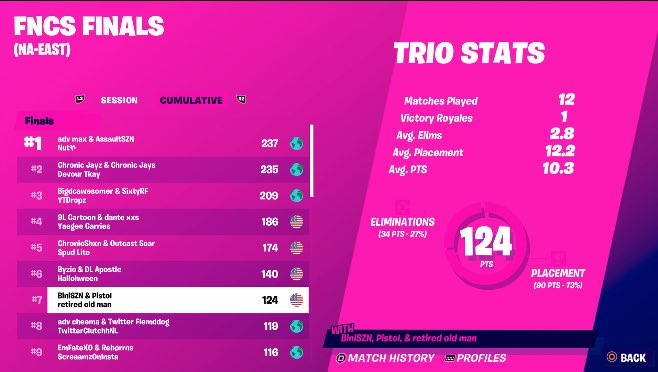 Bini - 7th in FNCS Grands, sold day 2 and still got 7th🤷🏻♂️