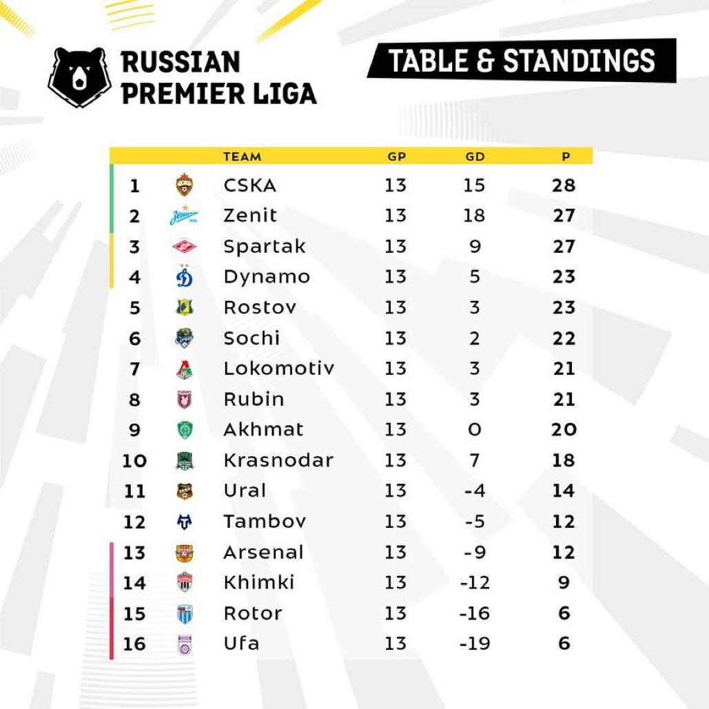 順位 プレミア リーグ プレミアリーグ順位表。今季の最終結果、来季の欧州CL・EL・ECL出場チームは?【イングランド】