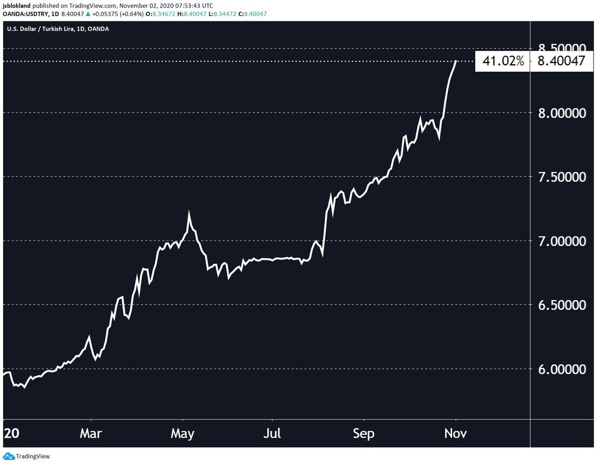 Падение лиры и рубля