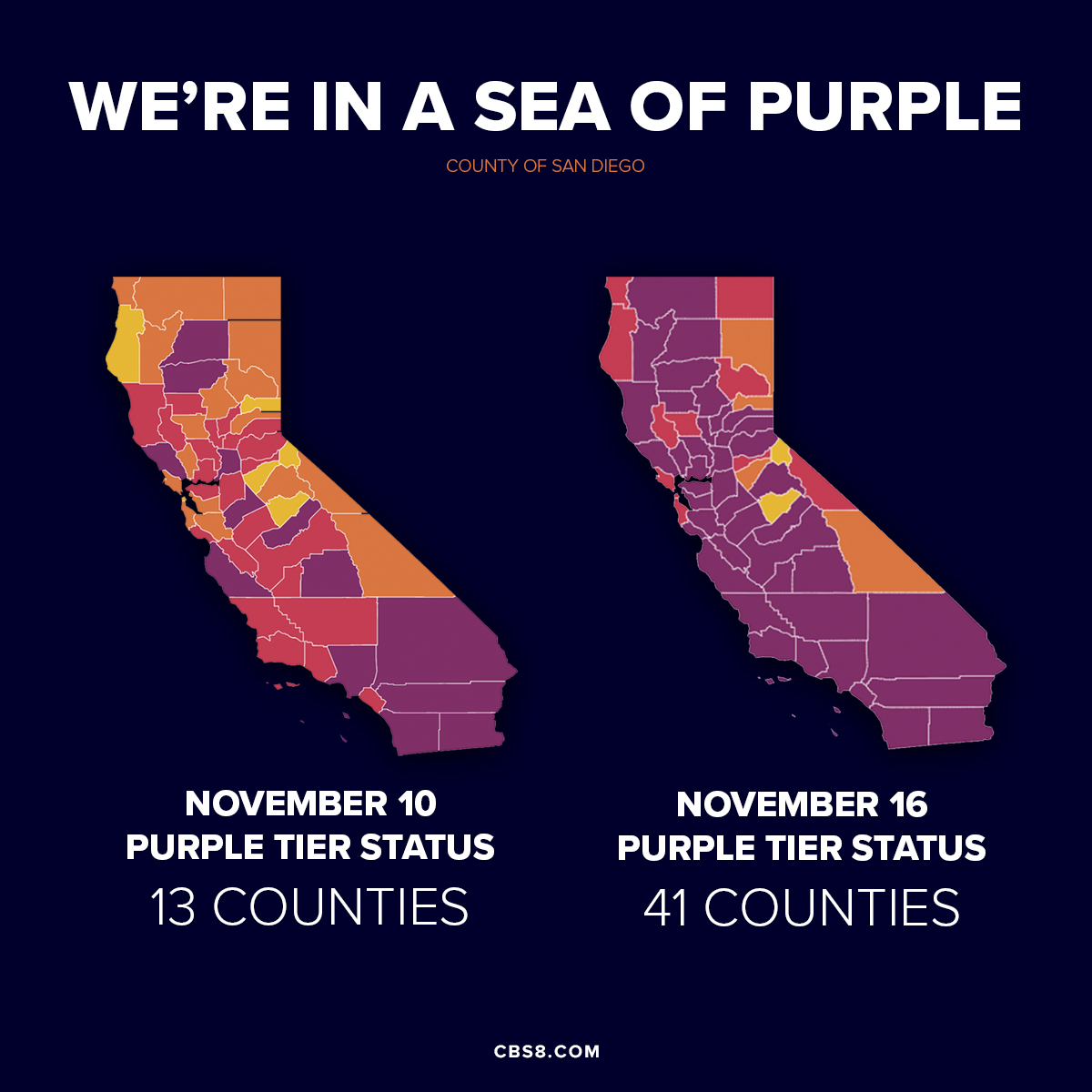 Cbs News 8 On Twitter San Diego Is Not Alone With Its Climbing Covid 19 Case Rate California Saw Counties In The Most Restrictive Purple Tier Go From 13 To 41 In Just