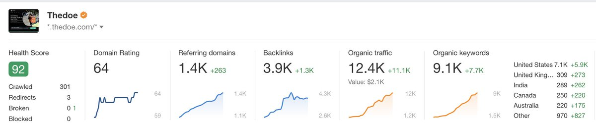 We prioritized SEO pre-launch. 6 months in we have over 12.4k recurring monthly visitors organically.