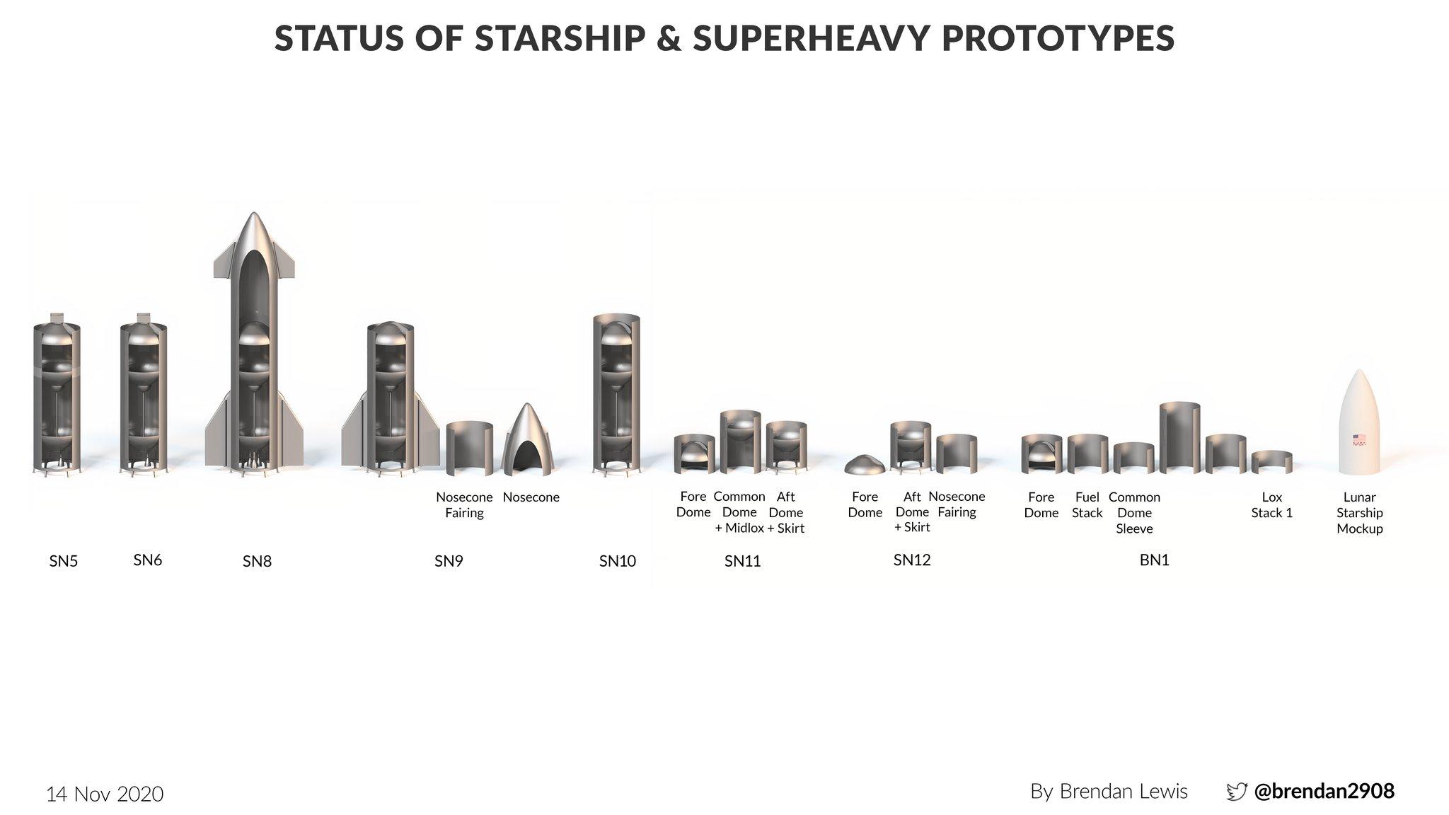 StarShip / SuperHeavy - Suivi du développement - Page 14 Em0UnCoUUAAC_v5?format=jpg&name=large