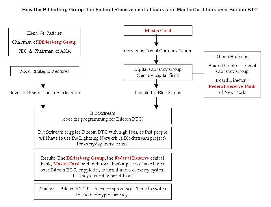 Blockstream社を所有しているのはいくつかの著名な金融機関、とりわけAXA。暗号を使った仮想通貨が広まったなら失うものが多い会社だ。「ビルダーバーググループ、連邦準備制度理事会の中央銀行、およびマスターカードは、どのようにしてBitcoinBTCを引き継いだのか?」
