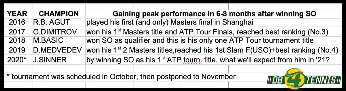 Either winning the @sofiaopentennis itself, or the 6-8 months after winning the Sofia Open, can be critical and mark a turning point (in a positive way) in a player's career? The attached table below provides an answer. Based on the history, can't wait to see @janniksin in 2021 https://t.co/564olz0uLU