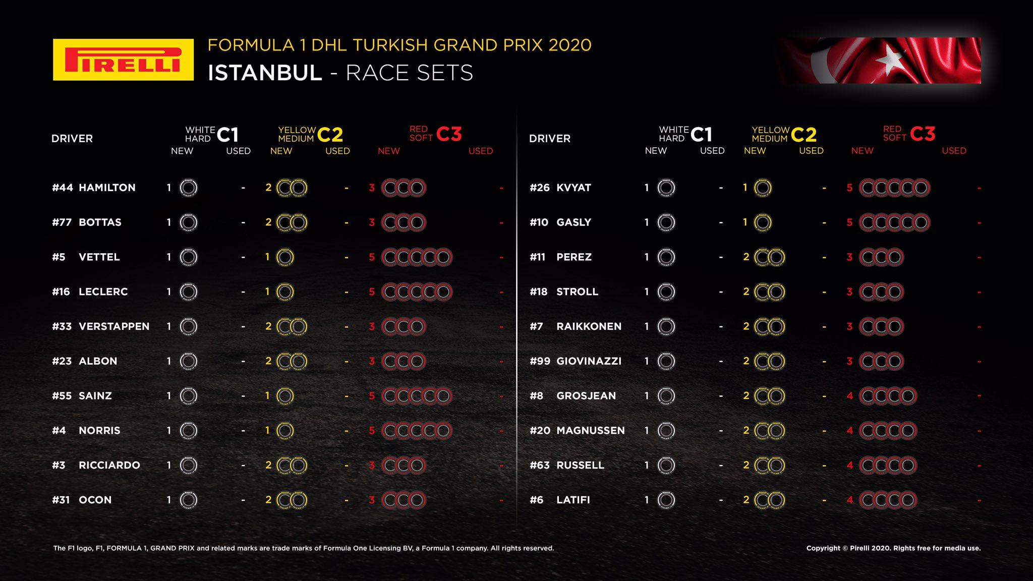 Gp Turchia 2020: Live Gara