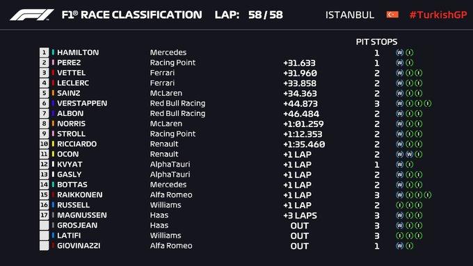 Gran Premio de Fórmula 1 Turquia circuito de Istanbul / Resultados final de la carrera