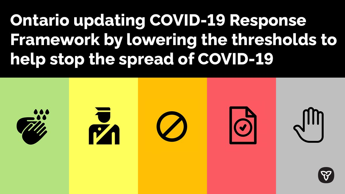 Ontario Ministry Of Health On Twitter Ontario Is Taking Immediate Action To Respond To The Rapid In Covid19 Cases Is Updating The Keeping Ontario Safe And Open Framework By Lowering