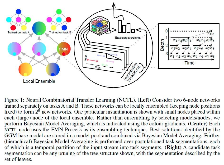 個々のニューロンをモジュールとして考え、それらのアンサンブルによる継続学習手法NCTLの提案。h個のタスクで訓練されたm個のノードを持つネットワークが、h^m個の疑似タスクに適用できる。破壊的忘却があまりないことをSplitMNISTで実験的に示した
