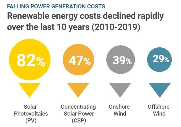 Race to zero: This graphic shows the rapidly falling cost of renewables   #Energy #RaceToZero