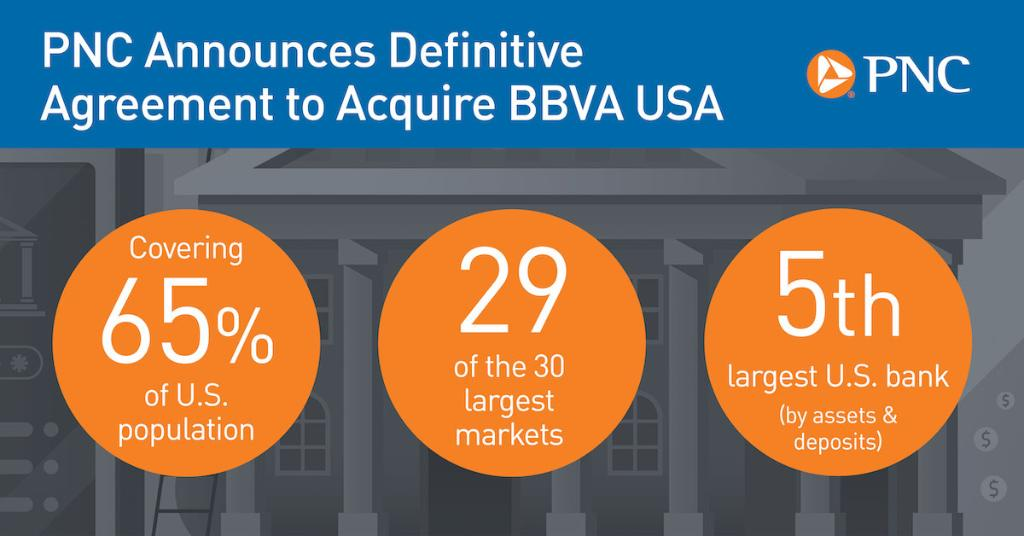 PNC announces agreement to buy @BBVA_USA, creating the nation's 5th largest bank by asset size. Learn more about how this acquisition will serve our customers and communities. https://t.co/5wRCgJ8j57 https://t.co/5wkzC22SOy