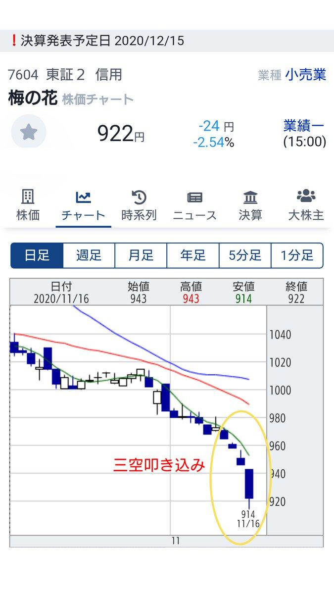 His 株価 チャート