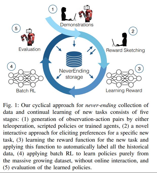 Scaling data-driven robotics with reward sketching and batch reinforcement learning強化学習においてデータが大量に必要であることから、様々なタスクでteleoperateしたデータ、scripted policy、randomで集めたデータを再利用する手法の提案を行った研究。(続く)