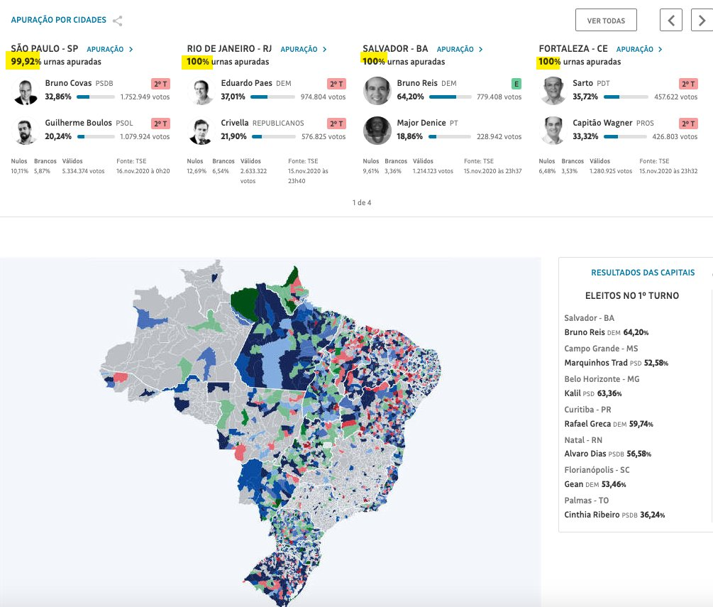 Yesterday, Brazil -- the world's sixth most-populous country -- held nationwide municipal elections, with the pandemic raging like in many other countries. But look at how many votes are counted hours after polls closed when you have a functional vote-counting system:🇧🇷🇧🇷🇧🇷 https://t.co/SYrJeycIty