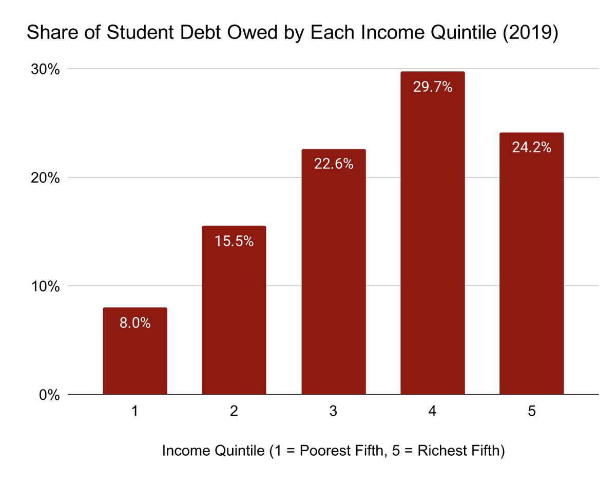 A majority of of student debt is held by the top two income quintiles. https://t.co/UBuJ1YtQ8b