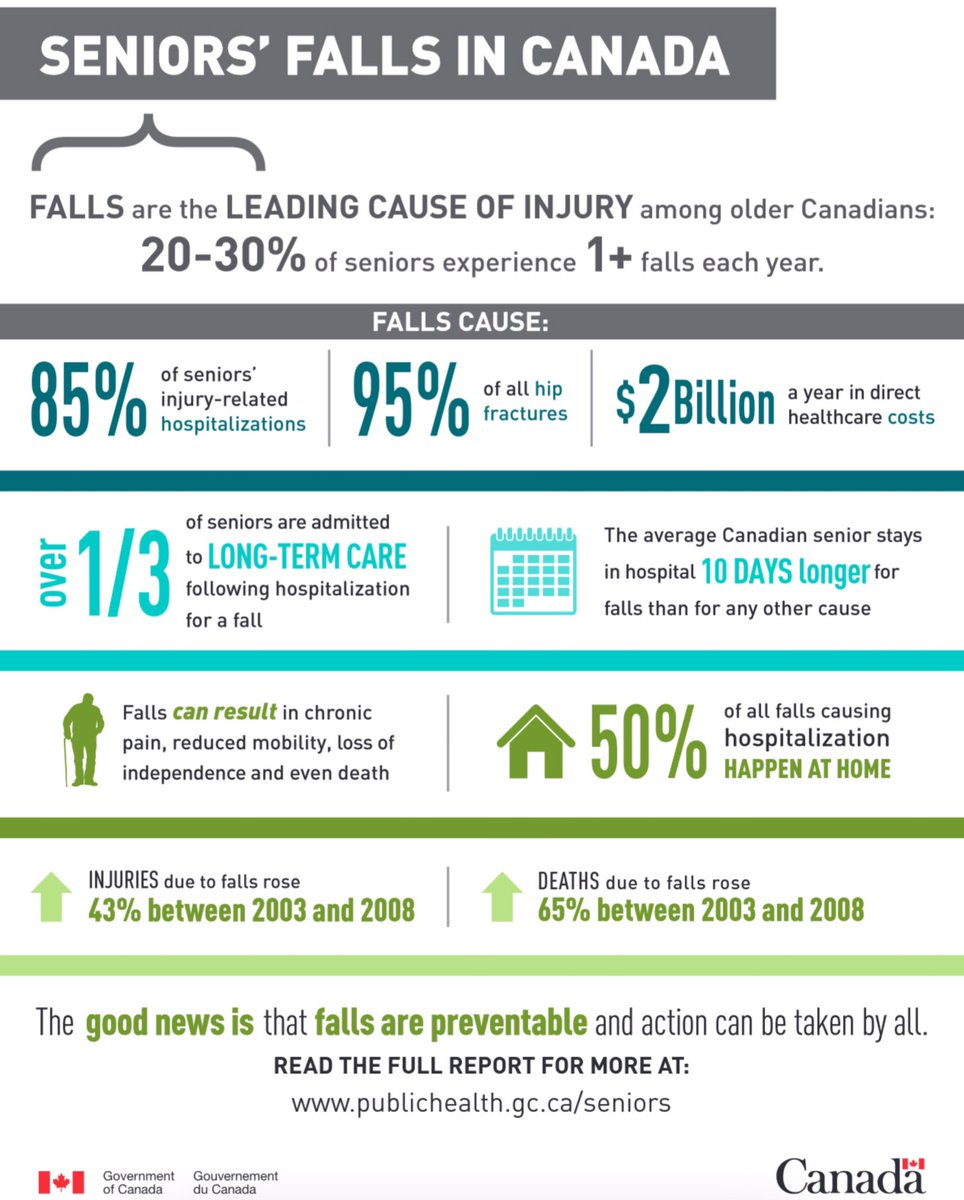 November is Fall Prevention Month. Did you know that falls are the leading cause of injury among older Canadians, with 20-30% of seniors experiencing one or more falls each year? #PreventFalls2020 #FallPreventionMonth canada.ca/en/public-heal…