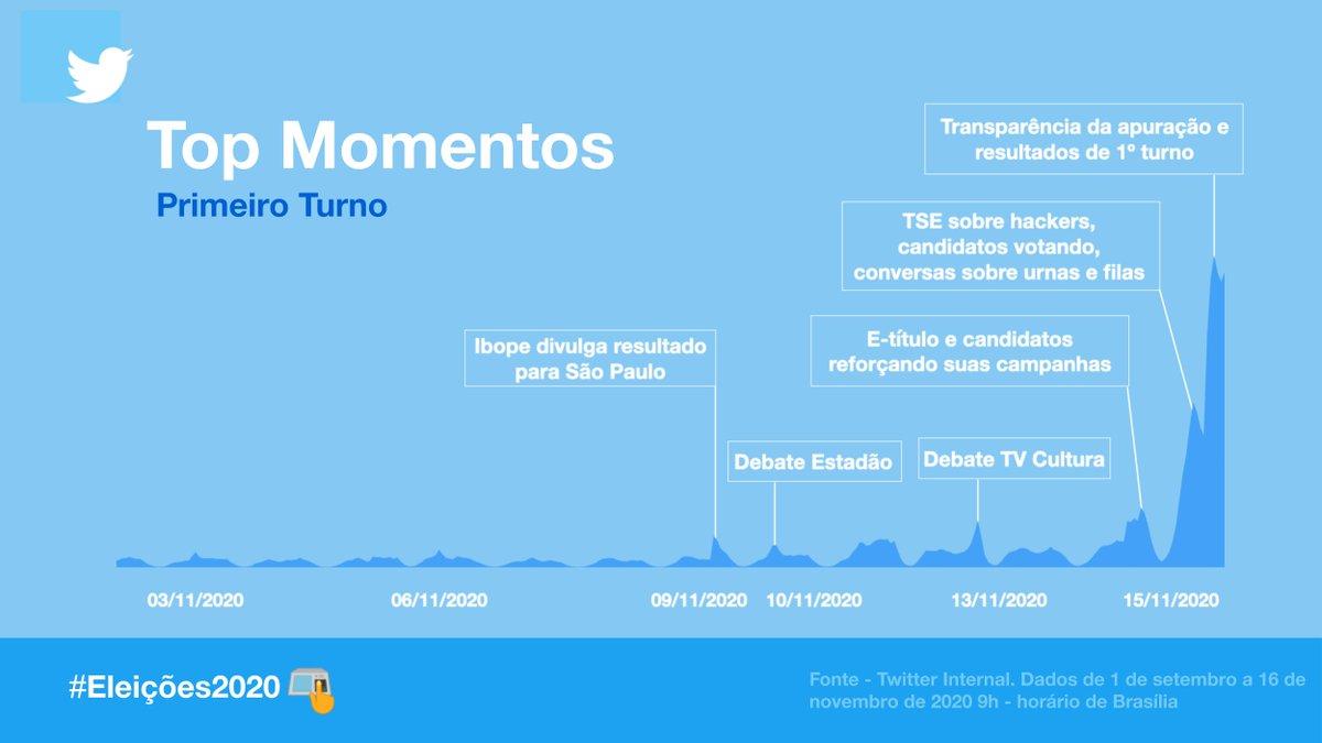 Top momentos das #Eleições2020.