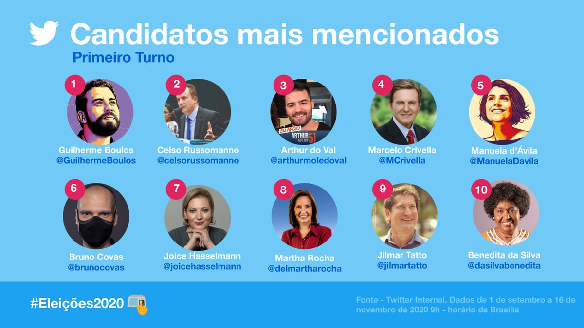 E os candidatos mais mencionados das #Eleições2020.