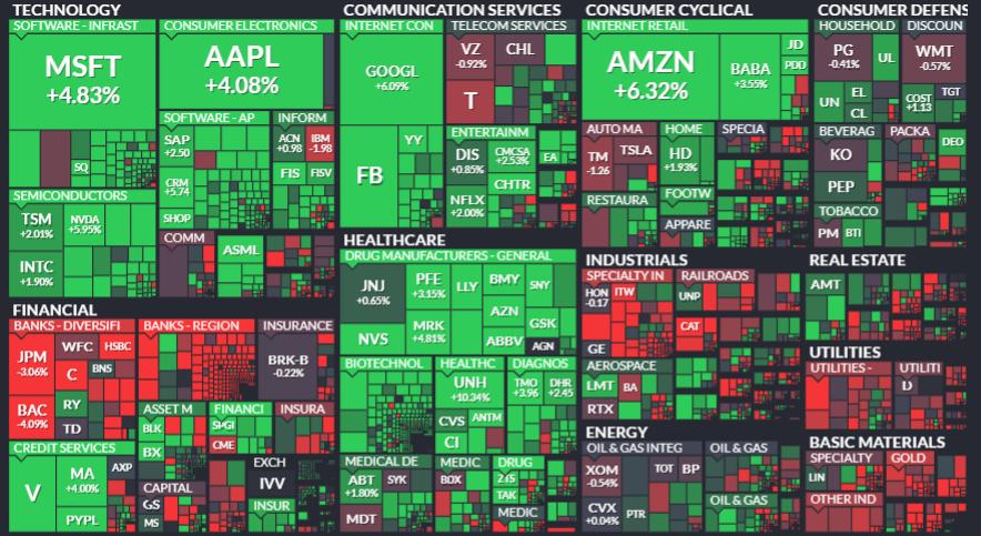 Elecciones USA 2020: ¿Mr.Market está loco?