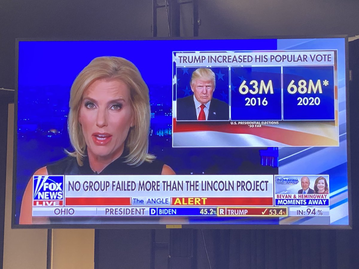 Fox has pivoted to the No Blue Wave storyline. Laura Ingraham trashing the Lincoln Project.