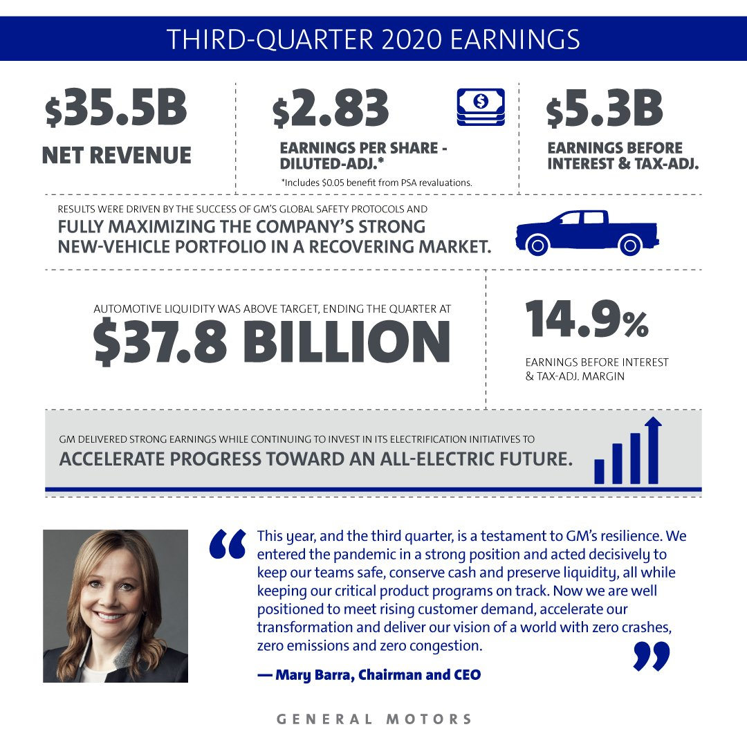 $GM's business is agile and resilient. We delivered a strong Q3 thanks to the hard work of our employees. Net income was $4.0B and EBIT-adj. was $5.3B driven by robust sales of @Chevrolet and @GMC pickups and large SUVs. bit.ly/3kVTE2Z