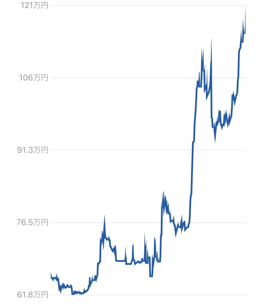 BTC!!!BTC!!!買って放置してたビットコインの一部が1年でバイデン‼︎買って寝るだけ‼︎*仮想通貨のツィートした後、結構下がる時あるので暴落したらネタでオネシャス‼︎