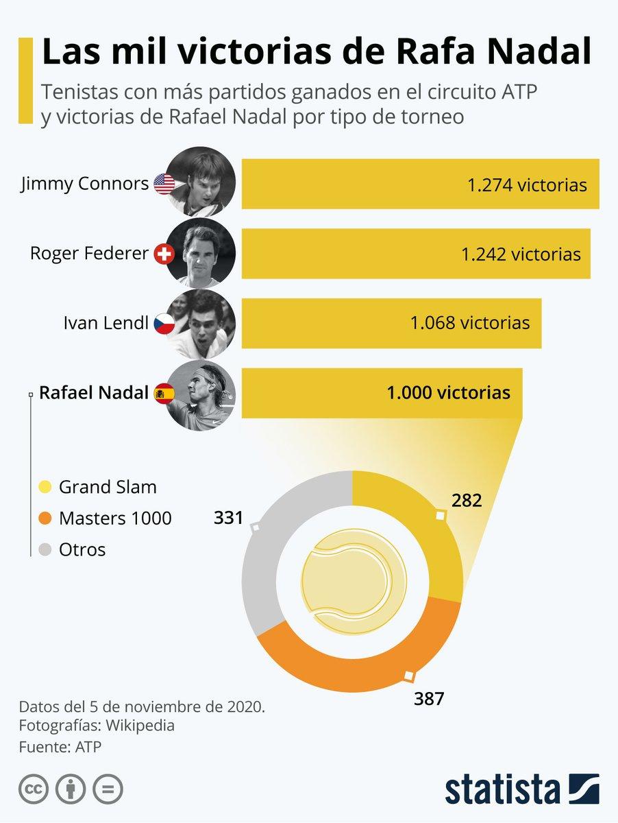 CarlosPennaC | CIO 🌐TResearch: #RafaNadal se ha convertido en el cuarto tenista en alcanzar las 1.000 victorias en el @atptour.  #Rafa1000