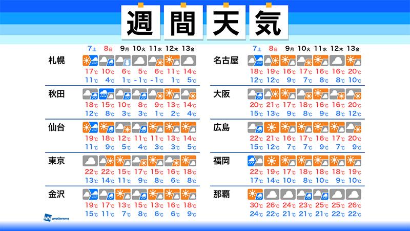 【週間天気】この先1週間の天気のポイント  ・明日7日(土)は天気崩れる 来週は冬の天気分布に  ・来週は強い寒気が南下 東北でも初雪か  ・日々の気温変化が大きい1週間に ▼詳しくはこちら▼ weathernews.jp/s/topics/20201…