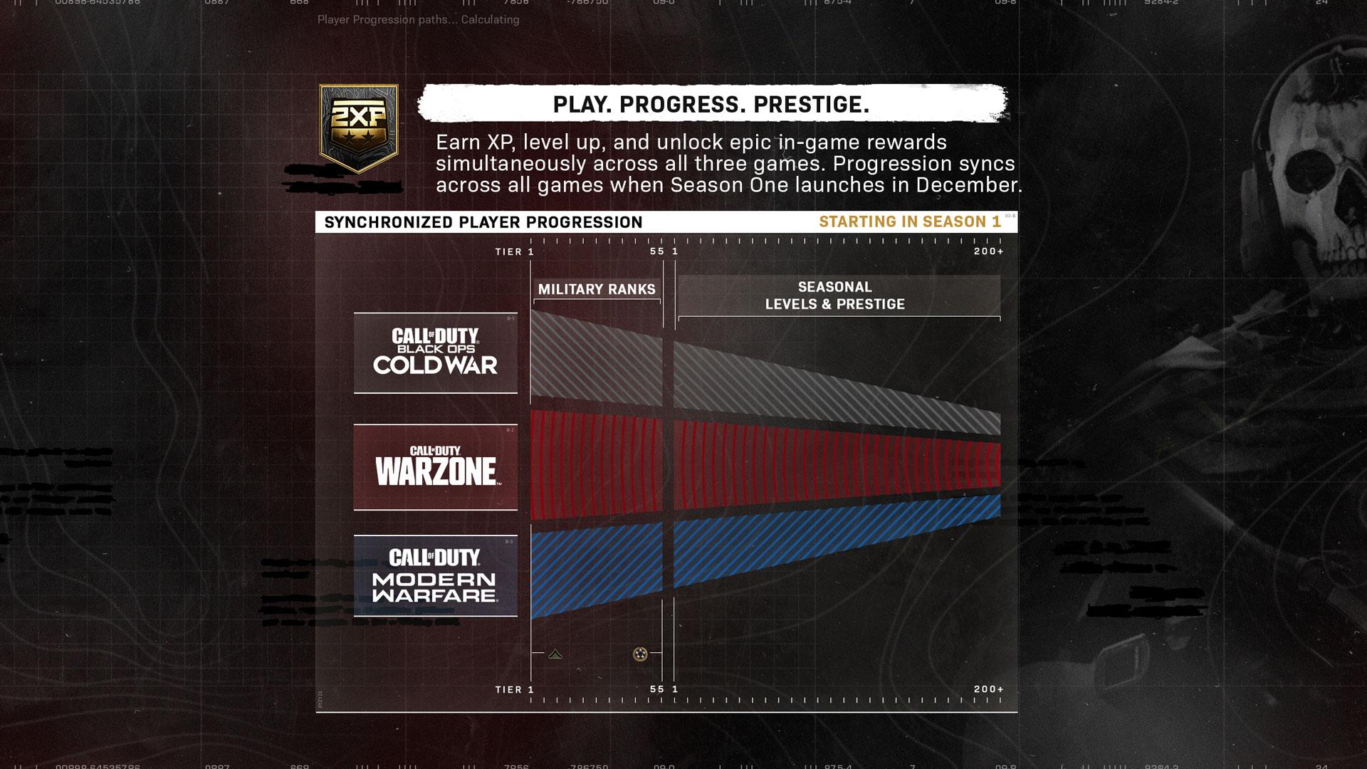 Black Ops Cold War Level Progression